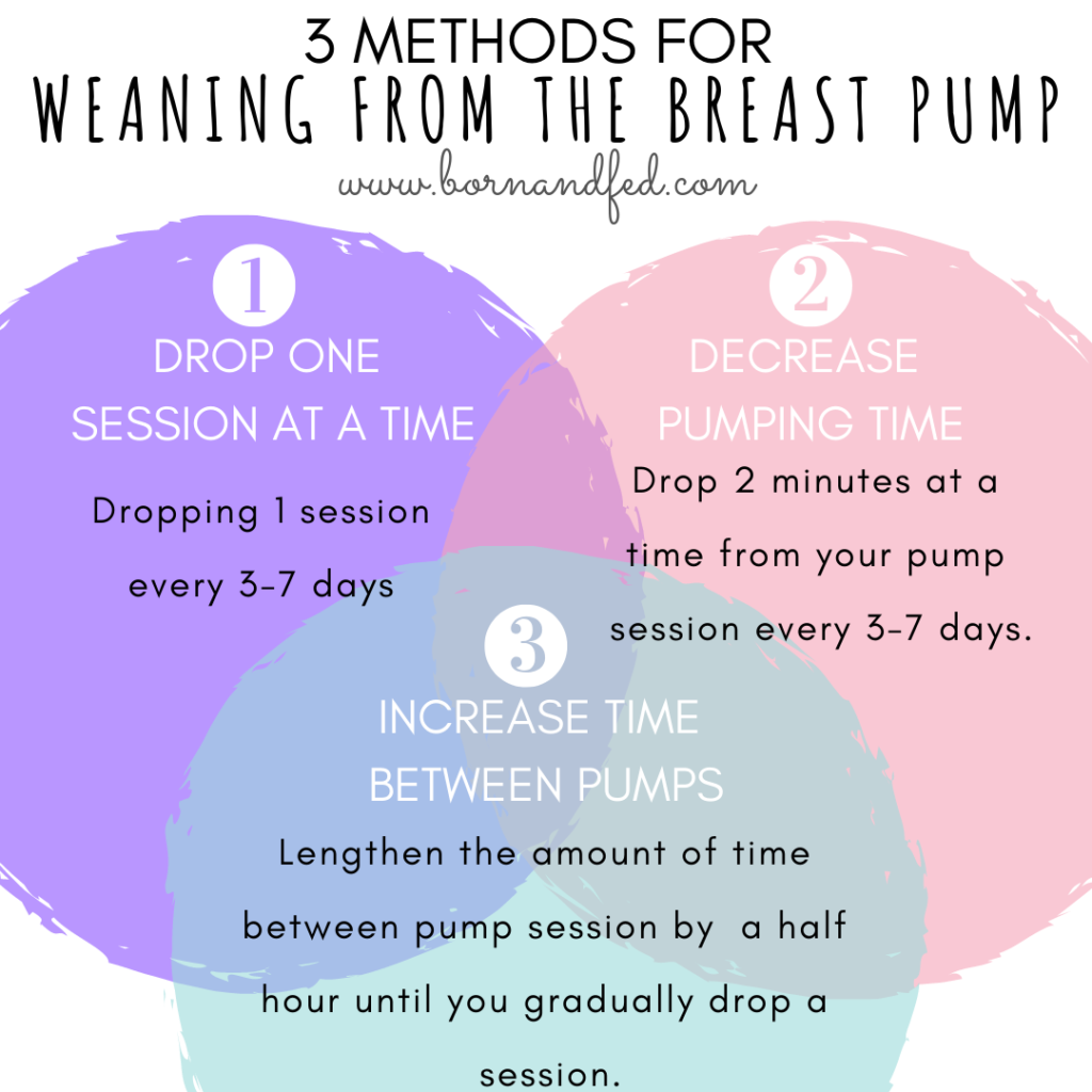 #bornandfed- techniques for weaning from the Breast pump